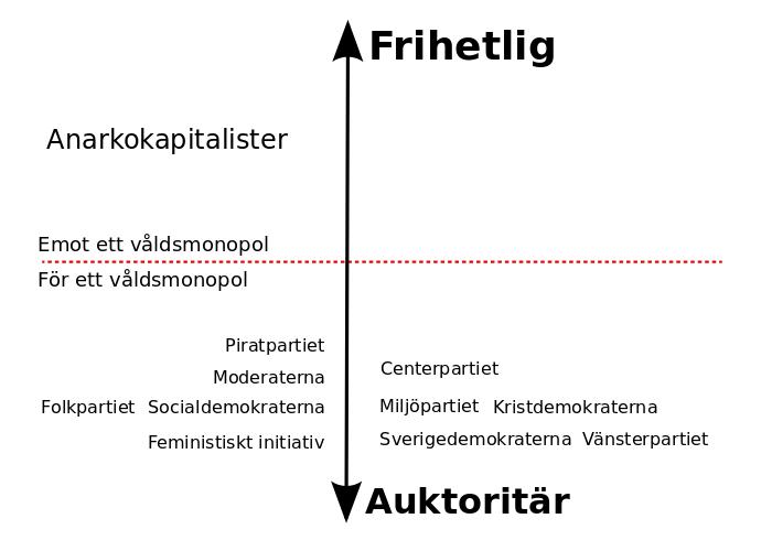 Svenska politiska partier