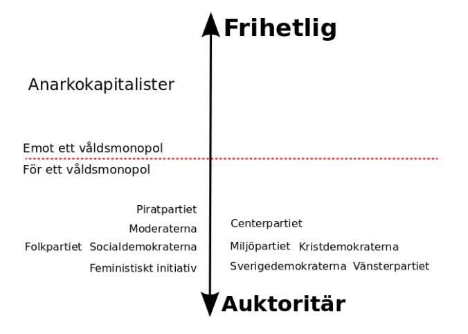 De svenska politiska partierna ur en anarkokapitalistisk synvinkel. Det finns endast små skillnader mellan partierna när man grupperar dem utifrån hur mycket tvång och våld de alla förespråkar mot fredliga människor som inte vill leva efter deras ideal. Skillnaderna är bara vilka delar av människors liv som de vill påtvinga sina åsikter mer eller mindre inom. Exempelvis så hamnar Feministisk Initiativ, Vänsterpartiet och Sverigedemokraterna nära varandra på denna skala för att understryka att det inte är någon skillnad mellan dessa partier annat än i vilka frågor de vill utöva våld och tvång i. Inget av partierna hamnar på den övre halvan (ovanför den streckade linjen) då de alla är för att använda ett våldsmonopol för att begränsa människors frihet.