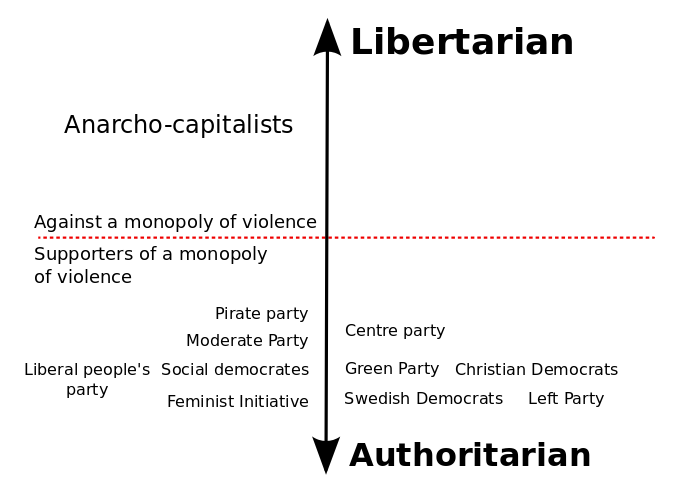 The Swedish political parties from an anarcho-capitalist point of view. There is little difference between the political parties when you consider how willing they all are to initiate violent force against peaceful people who do not act as they would like. The differences are only in which parts of people's lives that they want to impose their morals. For example, Feminist initiative, the Left Party and the Sweden Democrats are close together on this scale to emphasise that there is no difference between these parties other than the areas in which they wish to practice violence and coercion in people's lives. None of the parties end up on the top half (above the dashed line), because they are all in favor of using a monopoly of violence to limit people's freedom.